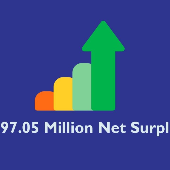 FICCO Achieved An All-Time High Net Surplus of ₱697.05 Million
